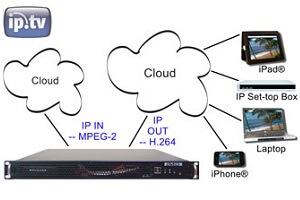 DVEO Brutus-I IPTV Transcoder