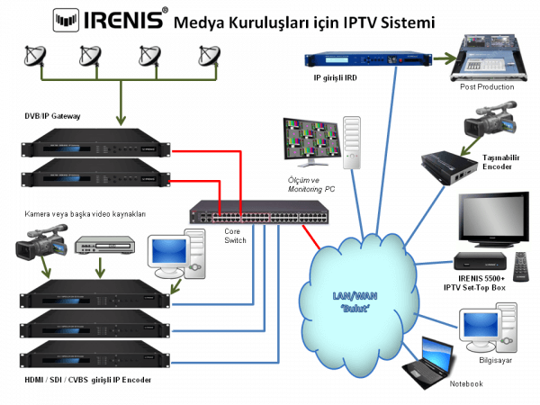 IRENIS Video over Internet for TV