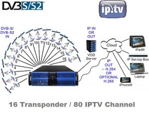 IPTV Web-TV Headend – 16 Satellite Transponder / 80 Channel