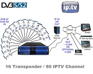 dveo iptv headend 16 transponder input 80 channel ip output