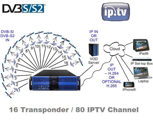 MPEG Gearbox II DVB-S-S2 16 IN copy