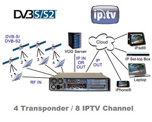 dveo iptv headend 4 transponder input 8 channel ip output