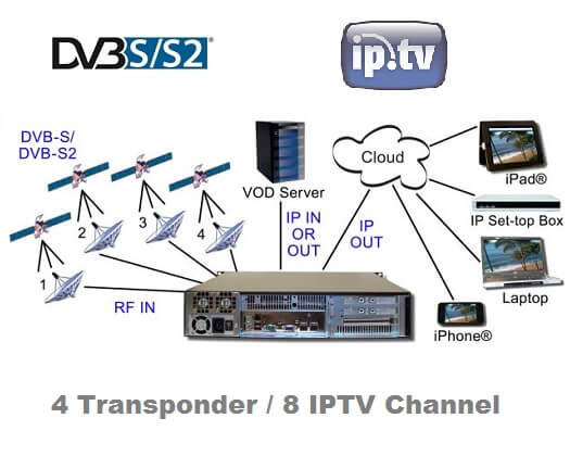 iptv nternet tv yay n merkezi 4 uydu transponder 8 kanal yay n protel. Black Bedroom Furniture Sets. Home Design Ideas