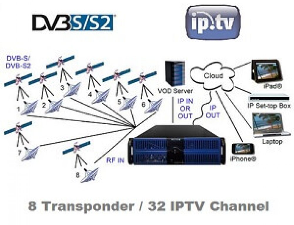 IPTV Web-TV Headend – 8 Satellite Transponder / 32 Channel