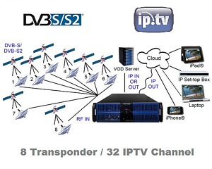 dveo iptv headend 8 transponder input 32 channel ip output