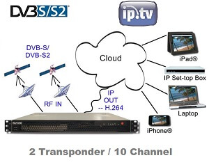 IPTV Web-TV Headend - 2 Satellite Transponder / 10 Channel