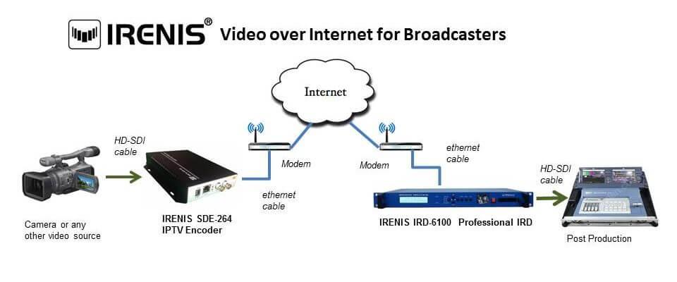 IRENIS yayıncılar için internet üzerinden sdi yayın aktarımı