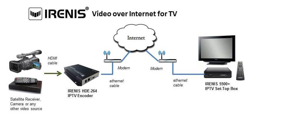 IRENIS tv cihazına internet üzerinden yayın aktarımı
