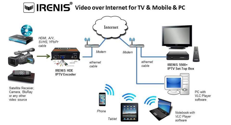 IRENIS tv cihazına, mobil cihaza, bilgisayara internet üzerinden yayın aktarımı