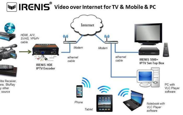 IPTV Streamer, Encoder, Recorder & Player :: IRENIS HDE